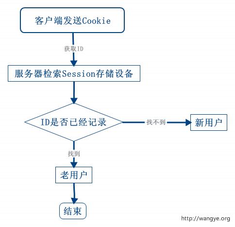 Cookie保持HTTP状态流程图